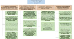strategie cooperation oms maroc